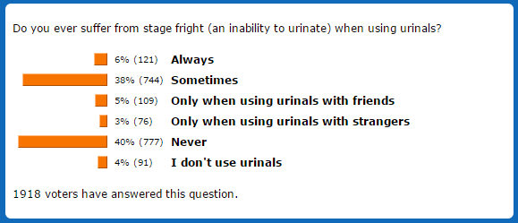 Urinal Stage Fright Poll